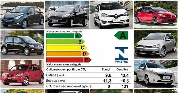 Inmetro aponta os carros mais econômicos do Brasil - Fotos - R7 ...