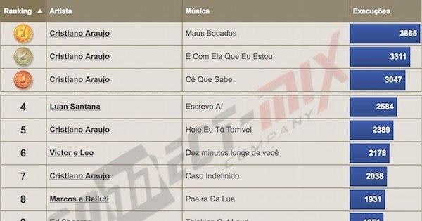Após tragédia, Cristiano Araújo tem cinco das dez músicas mais ...
