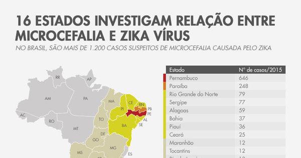 Cidades de SP investigam 17 casos suspeitos de microcefalia por ...