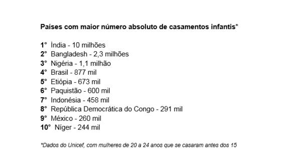 Brasil é o 4º país do mundo onde há mais casamentos infantis ...