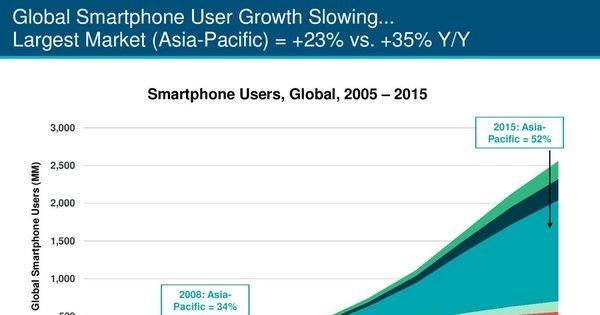 Brasil tem o smartphone mais caro do mundo, aponta relatório de ...