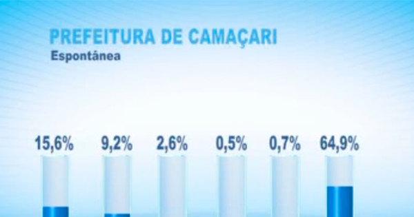 Elinaldo Araújo (DEM) lidera disputa para Prefeitura de Camaçari ...