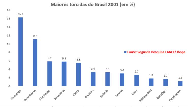 2001 - A segunda pesquisa foi dividida em mais faixas de renda e mostrou uma pequena evolução dos líderes Flamengo e Corinthians; uma queda do São Paulo, que manteve-se na terceira posição, mas com a menor diferença histórica para Palmeiras e Vasco (com crescimento expressivo), um empate técnico do trio.