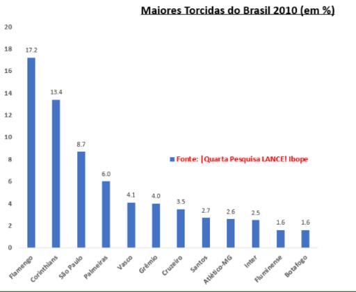 2010 - A queda do Vasco foi marcante na quarta pesquisa LANCE! Ibope - que ocorreu em todos os estados (144 cidades). O Cruz-Maltino passou a ter um empate com o Grêmio pela quinta posição. O time gremista, por sua vez abriu frente muito confortável para o Inter. Porém,  o ponto mais relevante foi a subida vertiginosa do São Paulo, beneficiado pelas  várias conquistas desde a terceira pesquisa: + 1,5. Isto o consolidou como a terceira maior torcida.