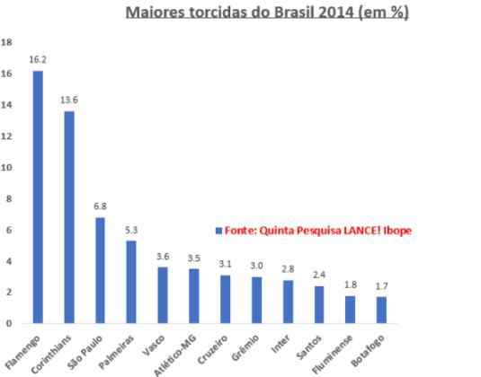 2014 - Uma tendência de queda do Flamengo foi notada nesta que foi a quinta e mais ampla das pesquisas que o LANCE! encomendou ao Ibope (todos os estados, 344 cidades e pegando também uma faixa etária mais jovem). O Rubro-Negro, que tinha perdido 0,9 ponto na pesquisa de 2004, caiu mais 1,0. E. embora líder com 16,2, viu o Corinthians, pela primeira vez nas pesquisas, alcançar o