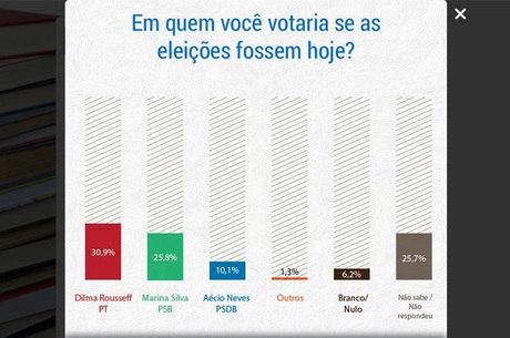 Na pesquisa espontânea, presidente Dilma também lidera