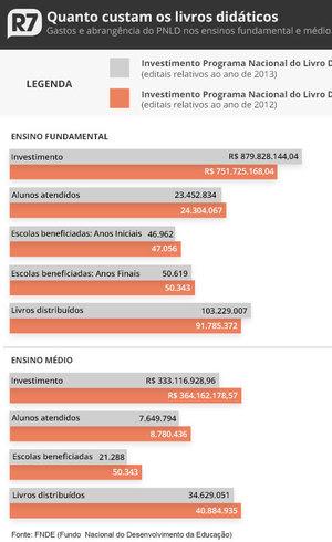 País gastou R$ 1,2 bilhão com livros nos último ano
