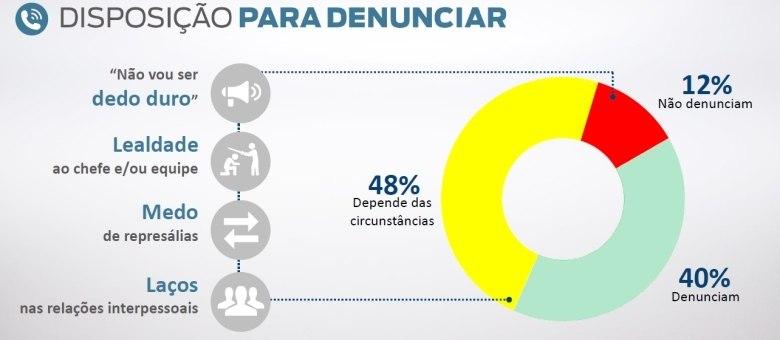 Maioria dos entrevistados avaliaria a possibilidade de denunciar um caso de corrupção a depender das circunstâncias