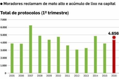 Limpeza e jardinagem foram alvo de 16,6% dos protocolos abertos
