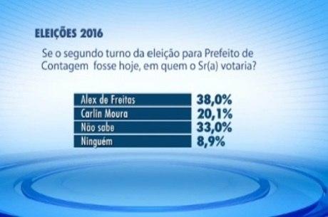 Segundo o levantamento, 33% ainda não sabem em quem votar