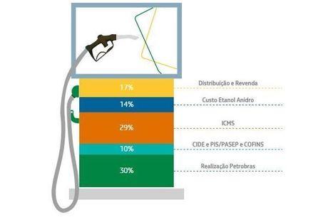Como é composto o preço da gasolina vendida pela Petrobras