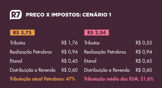 Cada litro de gasolina no Brasil tem R$ 1,76 de impostos; nos EUA seria R$ 0,55