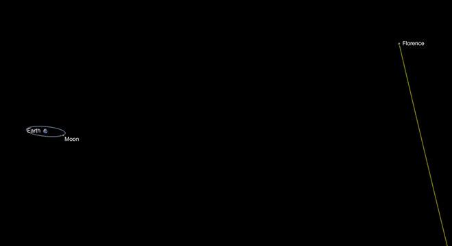 Perspectiva artística da distância a que o asteroide irá passar do planeta