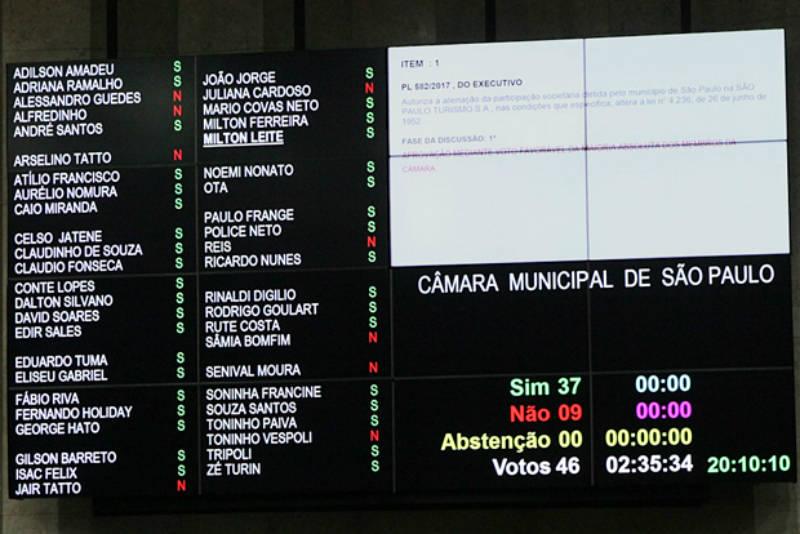 Câmara aprova privatização do Anhembi e SPTuris