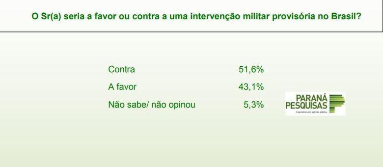 43% dos brasileiros defendem a volta do regime militar, diz pesquisa