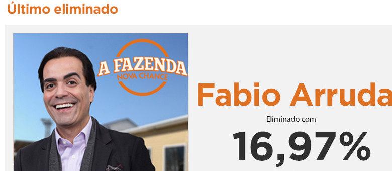 Com 16,97% dos votos, Fabio Arruda é o terceiro eliminado de A Fazenda — Nova Chance