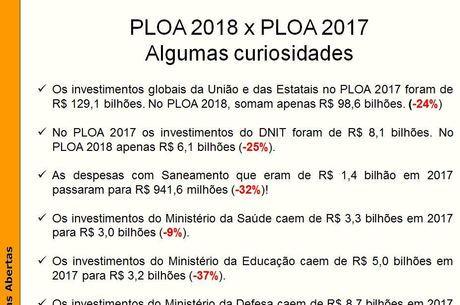 Setores que serão mais atingidos no Orçamento de 2018