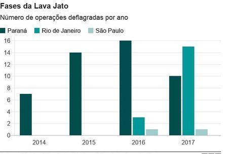 5x7blzhsd3 birr9iiww file?dimensions=460x305 - Lava Jato no Rio avança e supera Paraná em número de operações