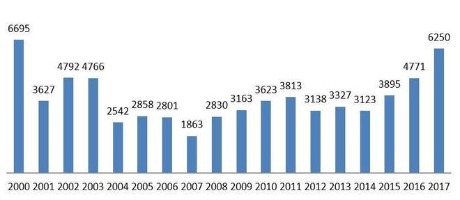 Evolução do número de patentes concedidas desde 2000