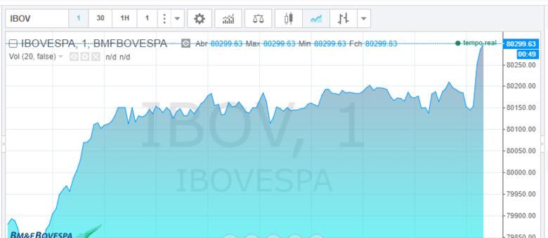 Ibovepa chega aos 80 mil pontos com forte fluxo de investimento estrangeiro