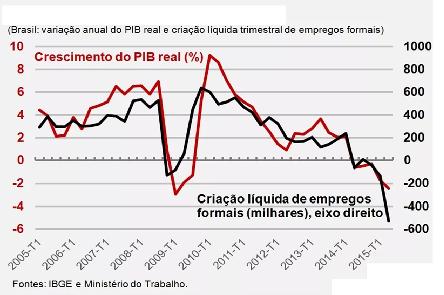Brasil teve 21 mil postos de trabalho fechados em 2017