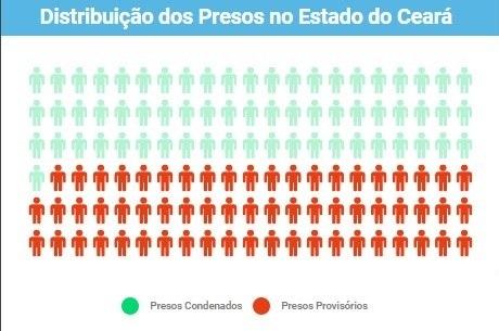 49% dos presos do Ceará são provisórios