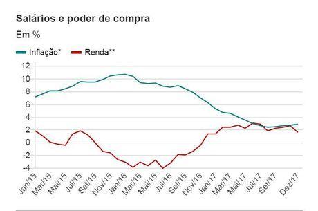 """Rendimentos têm crescido em termos reais mais por causa da queda da inflação do que pelos reajustes salariais - cenário que também influencia a """"sensação térmica"""" do brasileiro em relação à economia"""