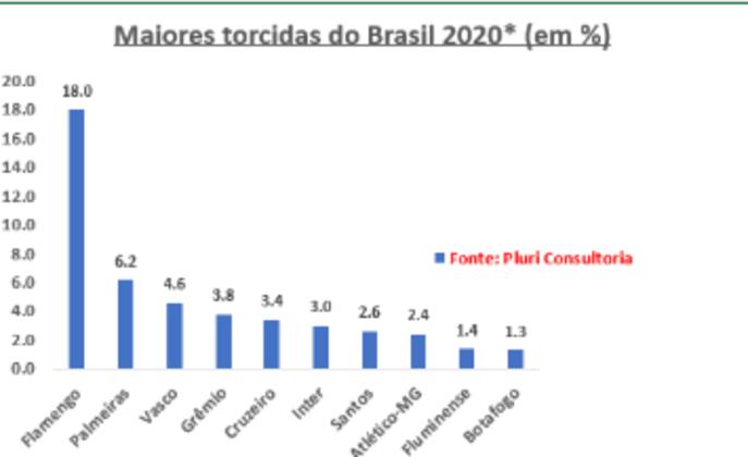 2020 - A pesquisa mais recente que usa a metodologia do LANCE! Ibope e considera uma casa decimal foi a da Pluri Consultoria. Ela foi realizada em 2018, mas divulgada, com atualização, em 2020. Nela, o Flamengo subiu 1,8 ponto percentual em relação ao LANCE! Ibope de 2010. Com o Timão com 4,6 pontos percentuais a menos,o Rubro-Negro voltou a ser  líder absoluto, mesmo incluindo margem de erro. O Vasco se consolidou como a quinta maior torcida. Com o Cruzeiro - e não mais o Grêmio - em sua cola.