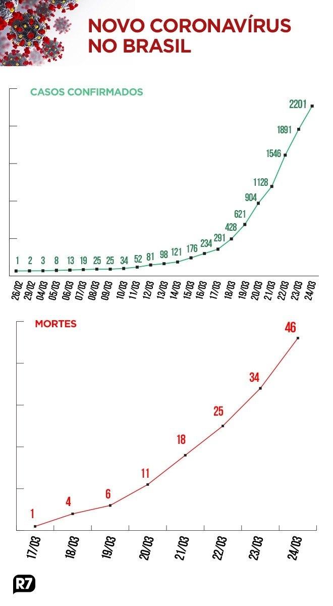 Grafico Mostra Evolucao Do Novo Coronavirus No Brasil Noticias R7 Saude