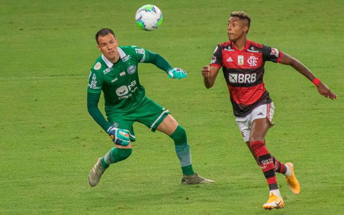 3º colocado – Flamengo (39 pontos) – 22 jogos / 7,6% de chances de título; 76.6% para vaga na Libertadores (G6); 0.008% de chance de rebaixamento.