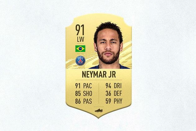 5- Neymar Jr (PSG) - 91 de Overall - Neymar novamente é o melhor brasileiro no FIFA, mas não figura no Top 3. Mesmo assim, é um dos mais rápidos e o único da lista com cinco estrelas de drible e perna ruim