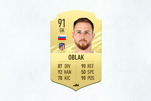 6- Jan Oblak (Atlético de Madrid) - 91 de Overall - Quatro vezes o goleiro menos vazado em La Liga, Oblak segue como o melhor da posição no FIFA