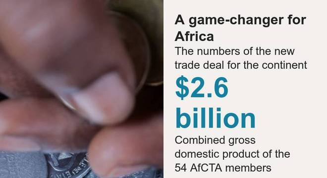 A game-changer for Africa. The numbers of the new trade deal for the continent [ $2.6 billion Combined gross domestic product of the 54 AfCTA members ] [ 1.27 billion Combined population of the free trade block ],[ 60% Percentage of people who are below the age of 25 ], Source: Source: World Economic Forum, World Bank, Image: African coins