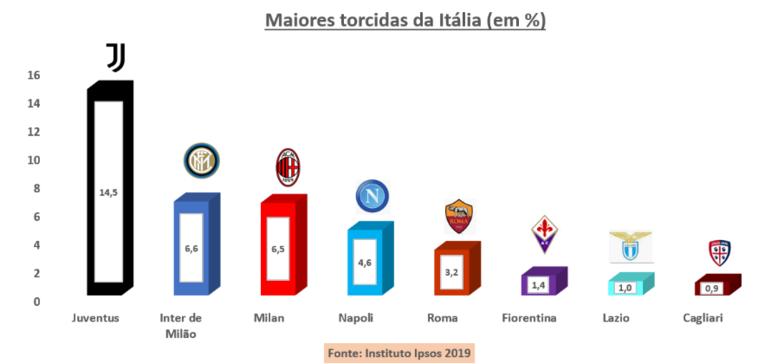 ... a Juventus tem liderança confortável e se mostrando cada vez mais como o único time muito popular fora de sua região: 8,7 milhões de fãs  (ou 14,5% do total dos torcedores do país). As posições que aparecem a seguir também não mostraram surpresa: empate na briga entre Internazionale  e Milan pelo segundo lugar (Inter em vantagem com apenas 100 mil de frente para o Milan, ou 0,1%), O Napoli,  instalado na quarta posição e reinando absoluto no Sul do país,  e a Roma estacionada como quinta força.