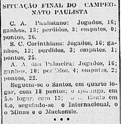 A tabela divulgada inicialmente, no entanto, sofreu uma modificação. pela pontuação, apenas quatro clubes poderiam disputar o título: Palmeiras, Paulistano, Corinthians e São Bento. Porém, algumas partidas foram canceladas e o Paulistano ficou em segundo lugar.