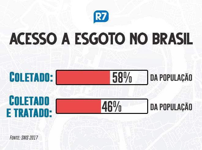https://img.r7.com/images/acesso-a-esgoto-no-brasil-23102019144717945
