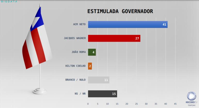 ACM Neto lidera as intenções de voto ao governo da Bahia; político é o preferido entre homens e mulheres, evangélicos e católicos, entre todas as faixas etárias e faixas de renda