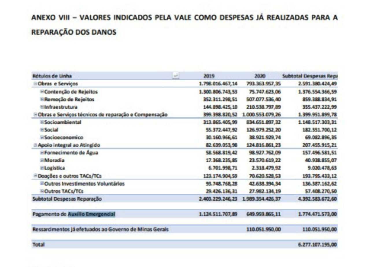 Com o abatimento dos valores pagos pela Vale, acordo cai para R$ 31 bilhões