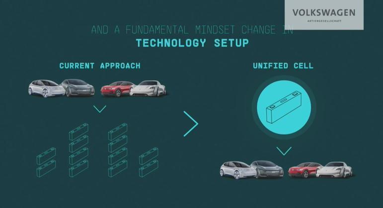 Um dos principais objetivos da empresa nos próximos nove anos é reduzir o custo de produção e consequentemente das vendas dos veículos elétricos