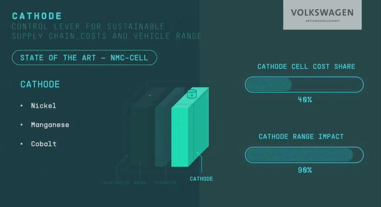 Com a celula unificada todo o sistema elétrico dos carros do grupo Volkswagen terá as mesmas soluções o que também irá reduzir substancialmente o custo