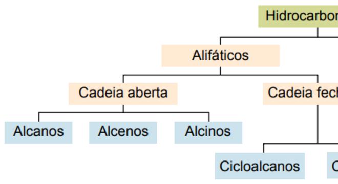 Alcanos, o que são? Definição, principais características e exemplos