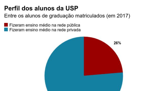 Alunos matriculados em 2017