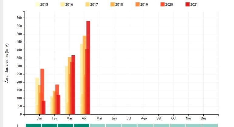 Dados mostram evolução do desmatamento na Amazônia