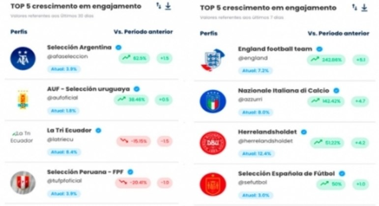 Análise Copa América x Eurocopa/Instagram.