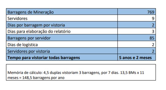 Documento indica nove servidores para cuidar de 769 barragens