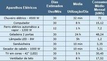 Conta de luz: veja o custo do uso da TV, banho e outros com o reajuste