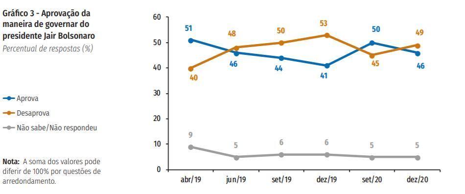 Imagem mostra a evolução percentual da maneira de Bolsonaro governar o país