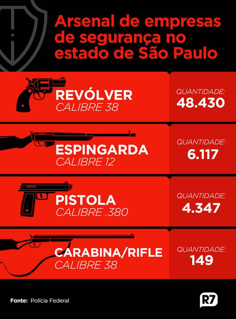Os cinco tipos de armas mais comuns em empresas de São Paulo