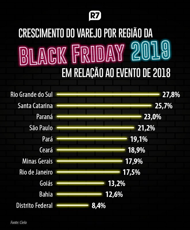 Faturamento do comércio salta 20% durante a Black Friday