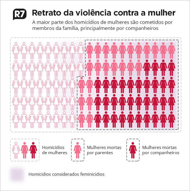 Os dados são do Escritório das Nações Unidas sobre Drogas e Crime (UNODC)